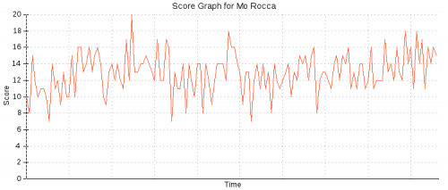 Example of a Score Graph for Mo Rocca